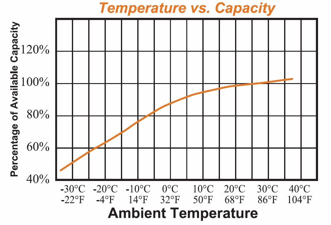 battery capacity with temperature
